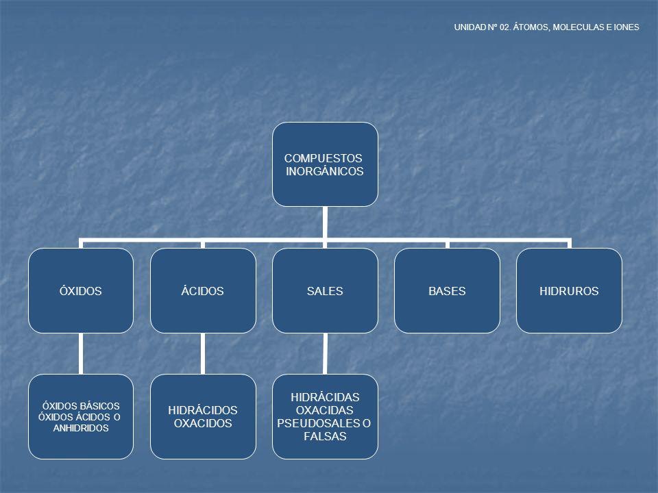 A TRAVÉS DEL NOMBRE Se identifican los elementos que constituyen el compuesto.