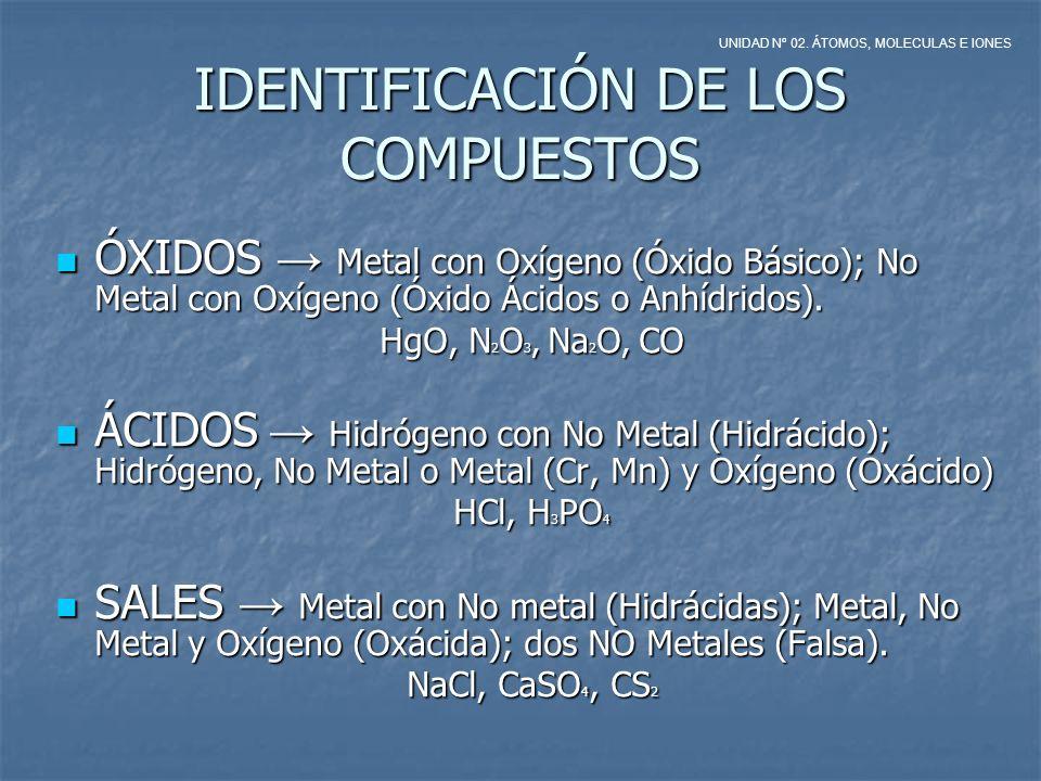 BASES Metal con grupo hidroxi u oxidrilo (OH) BASES Metal con grupo hidroxi u oxidrilo (OH) KOH, Mg(OH) 2 HIDRUROS Metal con Hidrógeno HIDRUROS Metal con Hidrógeno NaH, FeH 3 NaH, FeH 3