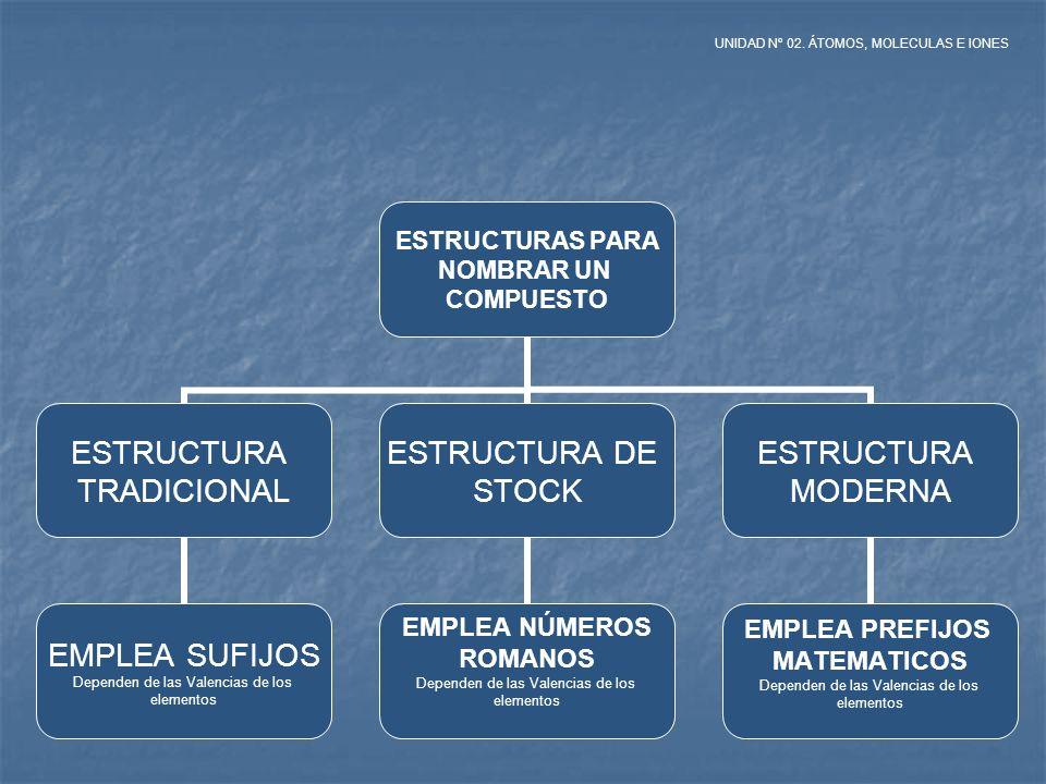 ESTRUCTURAS PARA NOMBRAR UN COMPUESTO ESTRUCTURA TRADICIONAL EMPLEA SUFIJOS Dependen de las Valencias de los elementos ESTRUCTURA DE STOCK EMPLEA NÚME
