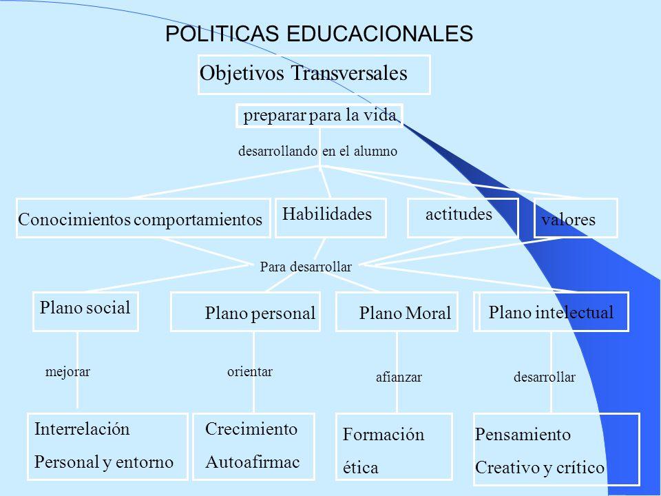 POLITICAS EDUCACIONALES Objetivos Transversales Plano intelectual Interrelación Personal y entorno Crecimiento Autoafirmac Formación ética Pensamiento