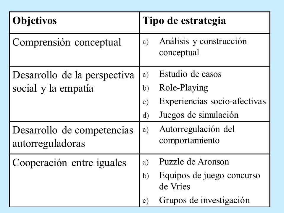 ObjetivosTipo de estrategia Comprensión conceptual a) Análisis y construcción conceptual Desarrollo de la perspectiva social y la empatía a) Estudio d