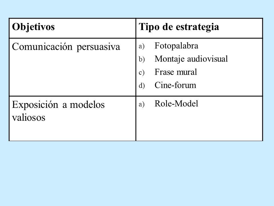 ObjetivosTipo de estrategia Comunicación persuasiva a) Fotopalabra b) Montaje audiovisual c) Frase mural d) Cine-forum Exposición a modelos valiosos a