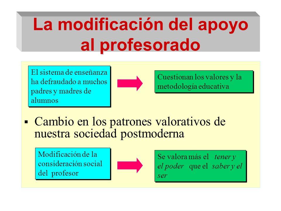 La modificación del apoyo al profesorado Cambio en los patrones valorativos de nuestra sociedad postmoderna El sistema de enseñanza ha defraudado a mu