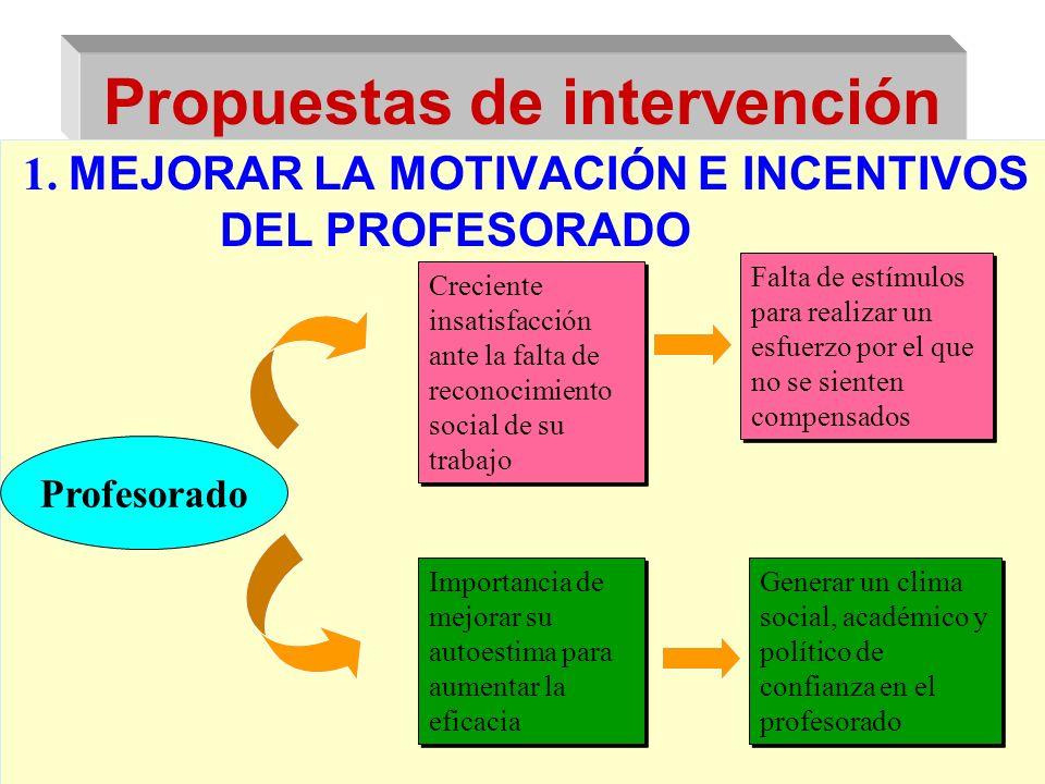Propuestas de intervención 1. MEJORAR LA MOTIVACIÓN E INCENTIVOS DEL PROFESORADO Profesorado Creciente insatisfacción ante la falta de reconocimiento