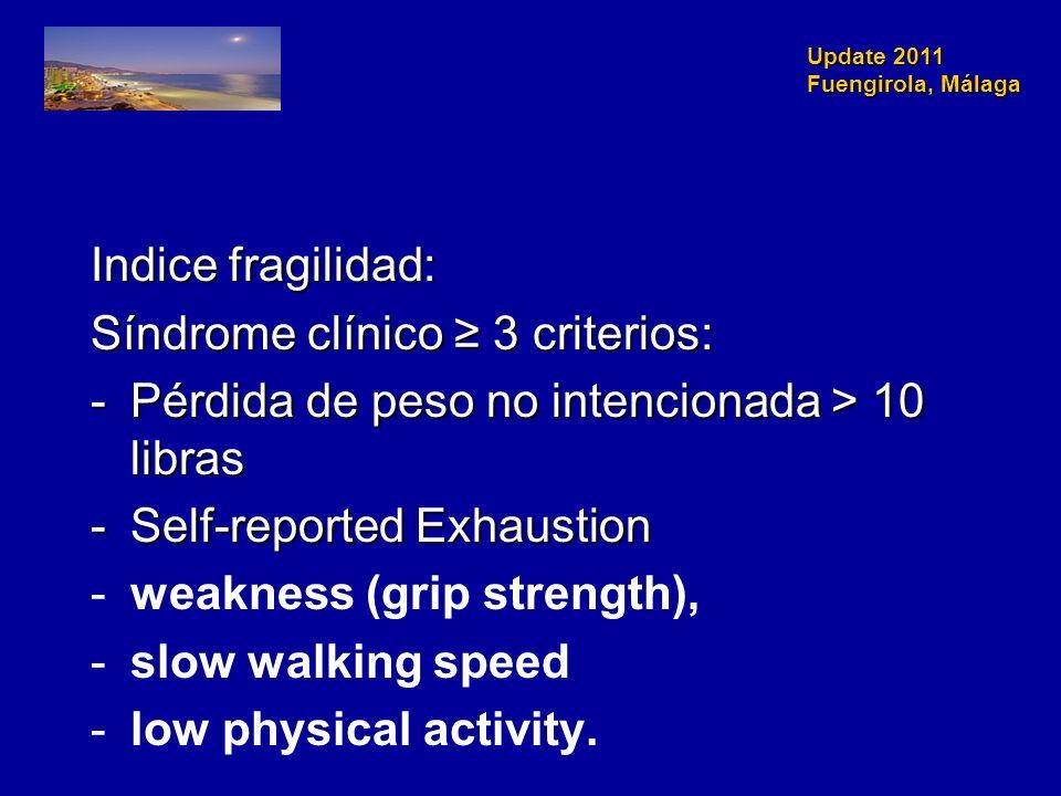Update 2011 Fuengirola, Málaga Indice fragilidad: Síndrome clínico 3 criterios: -Pérdida de peso no intencionada > 10 libras -Self-reported Exhaustion
