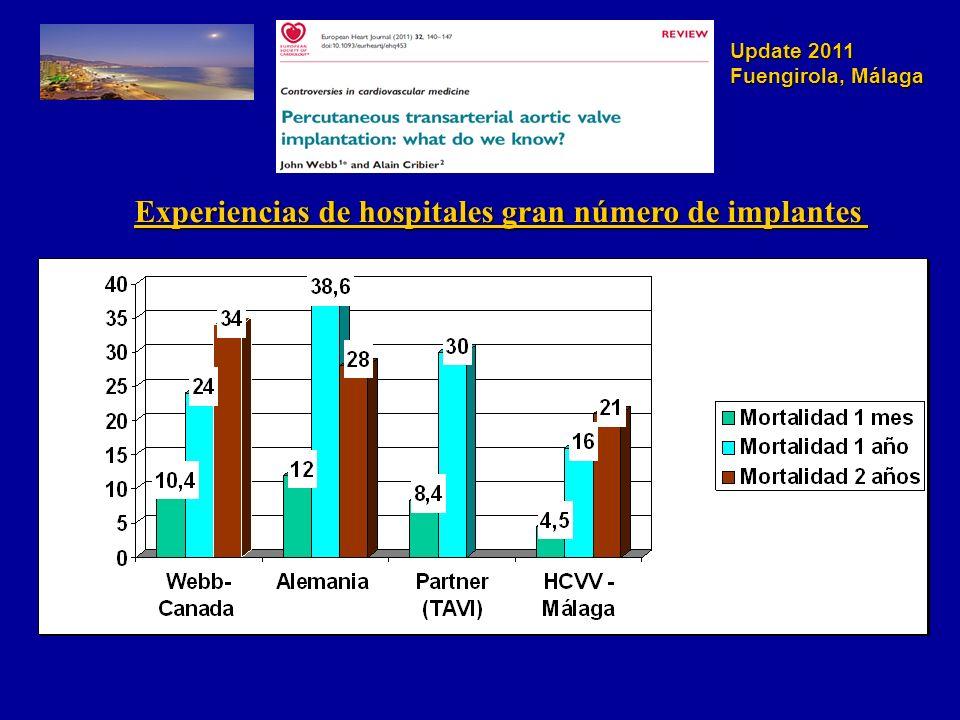 Update 2011 Fuengirola, Málaga Válvula Aórtica Bicúspide Consideraciones: - Defecto congénito más frecuente 0,5-2% población.