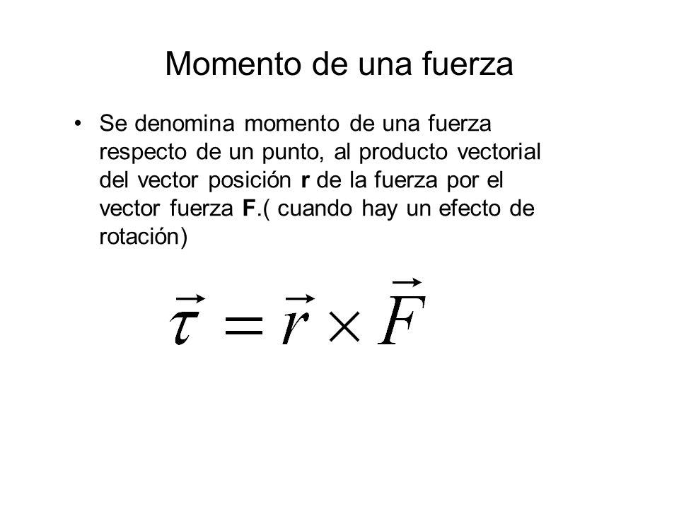 Momento de una fuerza Se denomina momento de una fuerza respecto de un punto, al producto vectorial del vector posición r de la fuerza por el vector f