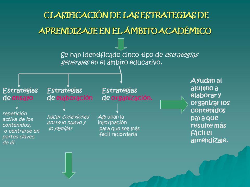 CLASIFICACIÓN DE LAS ESTRATEGIAS DE APRENDIZAJE EN EL ÁMBITO ACADÉMICO CLASIFICACIÓN DE LAS ESTRATEGIAS DE APRENDIZAJE EN EL ÁMBITO ACADÉMICO Se han i