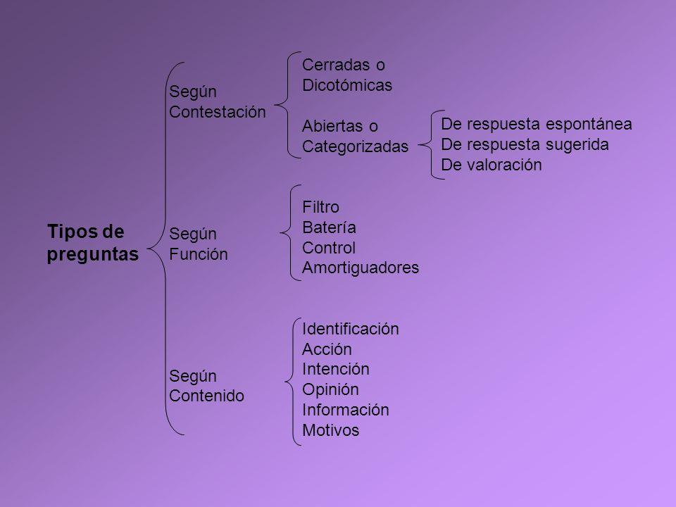 Tipos de preguntas Según Contestación Según Función Según Contenido Cerradas o Dicotómicas Abiertas o Categorizadas Filtro Batería Control Amortiguado