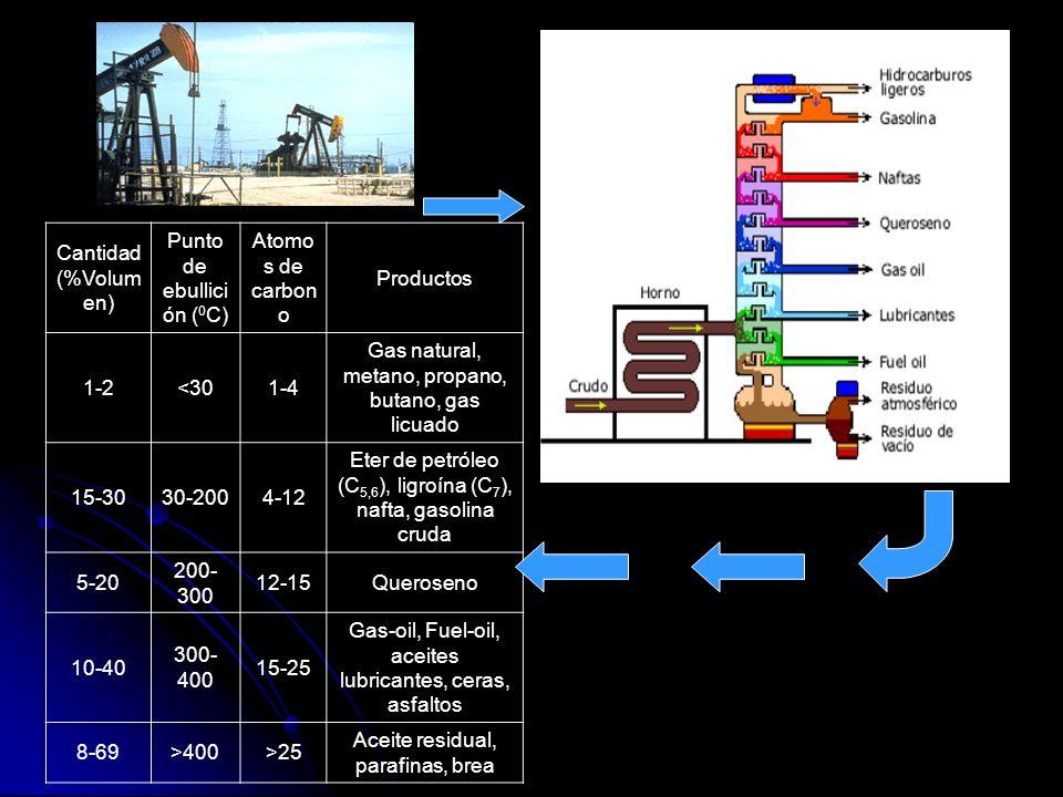 Cantidad (%Volum en) Punto de ebullici ón ( 0 C) Atomo s de carbon o Productos 1-2<301-4 Gas natural, metano, propano, butano, gas licuado 15-3030-200