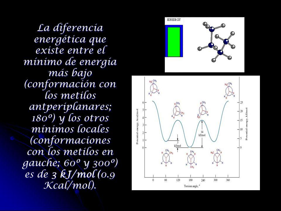 La diferencia energética que existe entre el mínimo de energía más bajo (conformación con los metilos antperiplanares; 180º) y los otros mínimos local