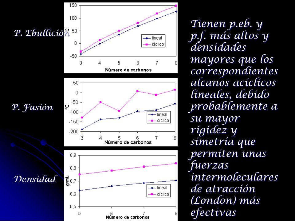 P. Ebullición P. Fusión Densidad Tienen p.eb. y p.f. más altos y densidades mayores que los correspondientes alcanos acíclicos lineales, debido probab