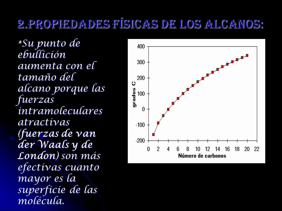 2.Propiedades Físicas De Los Alcanos: Su punto de ebullición aumenta con el tamaño del alcano porque las fuerzas intramoleculares atractivas (fuerzas