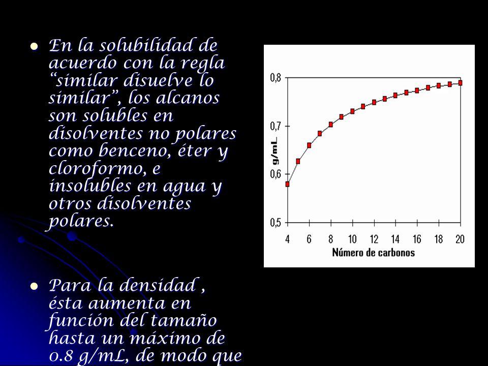 En la solubilidad de acuerdo con la regla similar disuelve lo similar, los alcanos son solubles en disolventes no polares como benceno, éter y clorofo