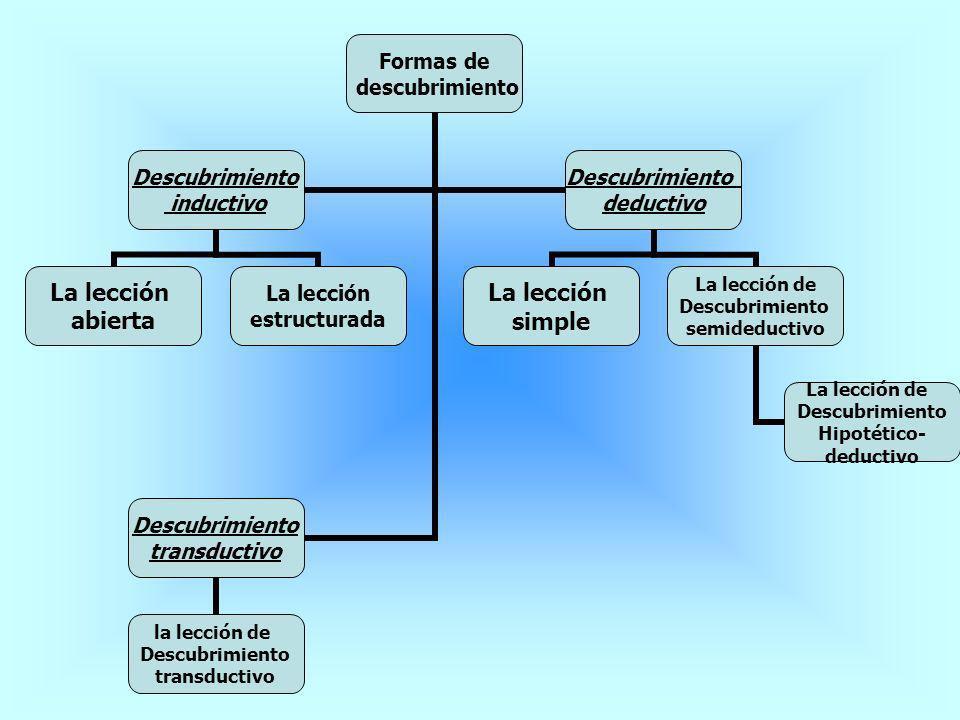 Formas de descubrimiento Descubrimiento inductivo La lección abierta La lección estructurada Descubrimiento deductivo La lección simple La lección de