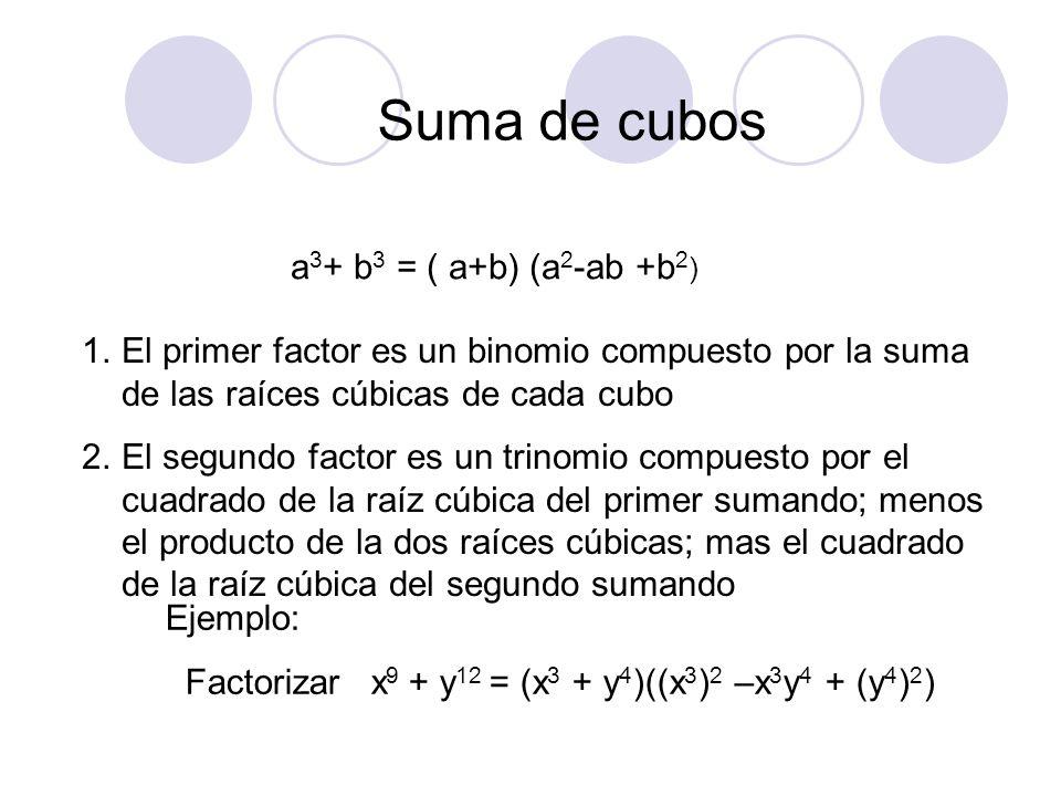 Suma de cubos a 3 + b 3 = ( a+b) (a 2 -ab +b 2 ) Ejemplo: Factorizar x 9 + y 12 = (x 3 + y 4 )((x 3 ) 2 –x 3 y 4 + (y 4 ) 2 ) 1.El primer factor es un
