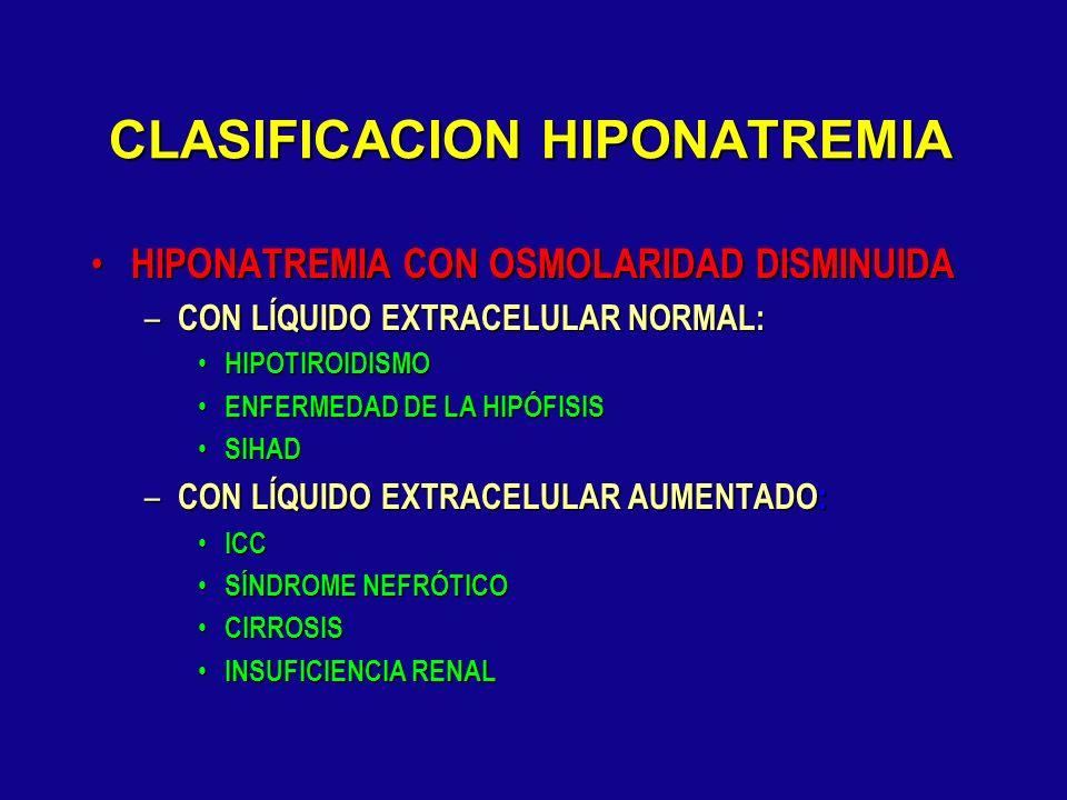 CLASIFICACION HIPONATREMIA HIPONATREMIA CON OSMOLARIDAD AUMENTADA HIPONATREMIA CON OSMOLARIDAD AUMENTADA – HIPERGLICEMIA Na+ desciende 1.3-1.6 po cada