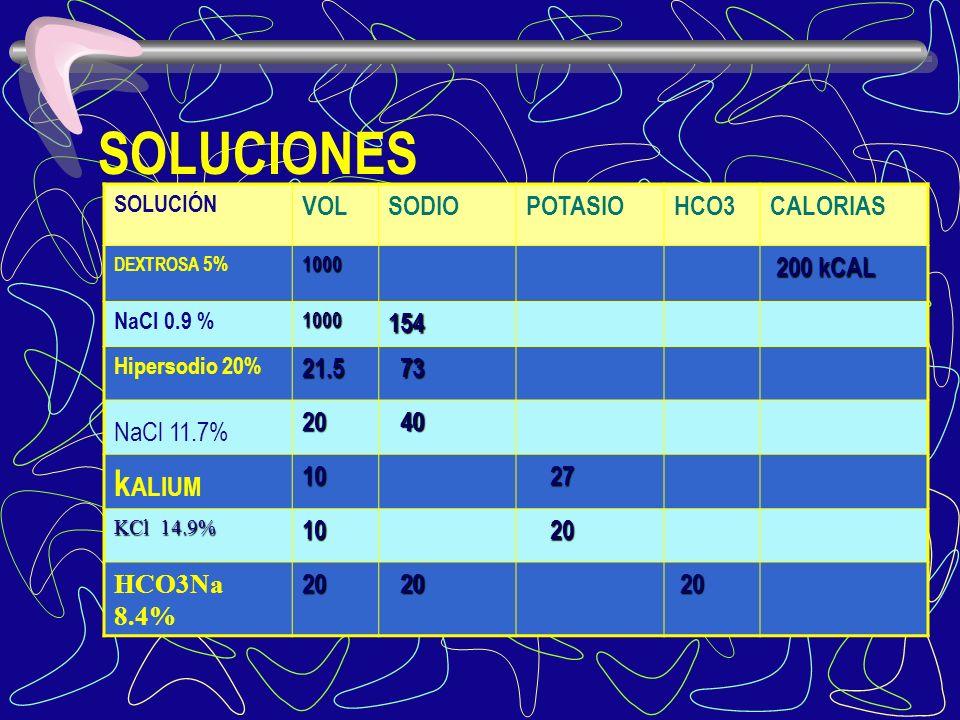 volumen Na+ K+ HCO3 – cal. volumen Na+ K+ HCO3 – cal. Dextrosa 5 % 1000 cc 200 NaCL 0.9 % 1000 cc 154 Hipersodio (20%) 21.5 73 NaCl 11.7% 20 40 Kalium