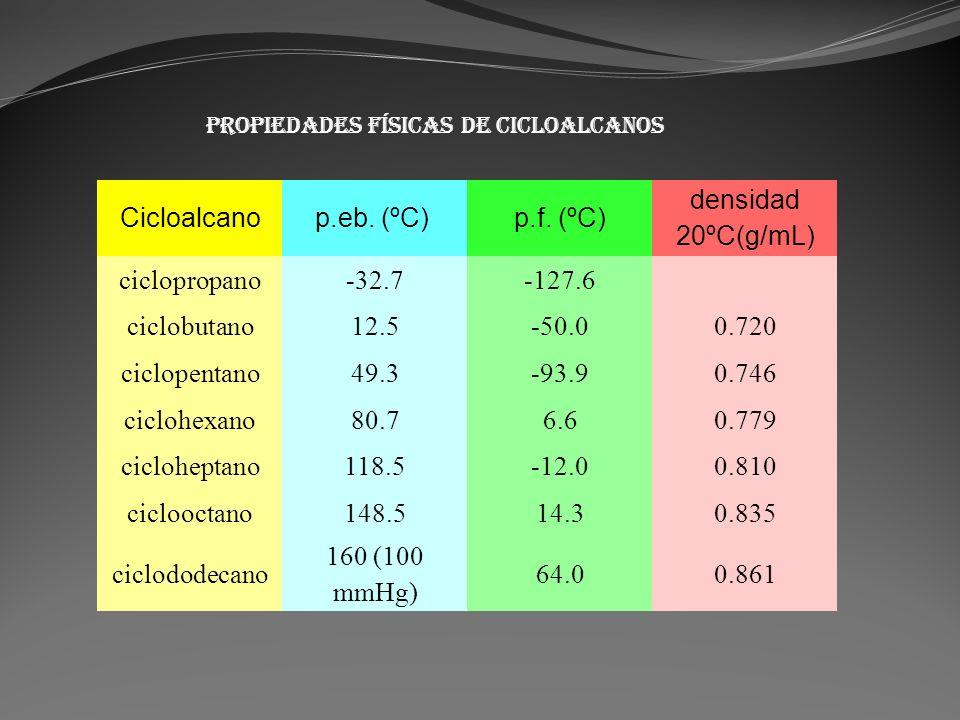 Cicloalcanop.eb. (ºC) p.f. (ºC) densidad 20ºC(g/mL) ciclopropano-32.7-127.6 ciclobutano12.5-50.00.720 ciclopentano49.3-93.90.746 ciclohexano80.76.60.7