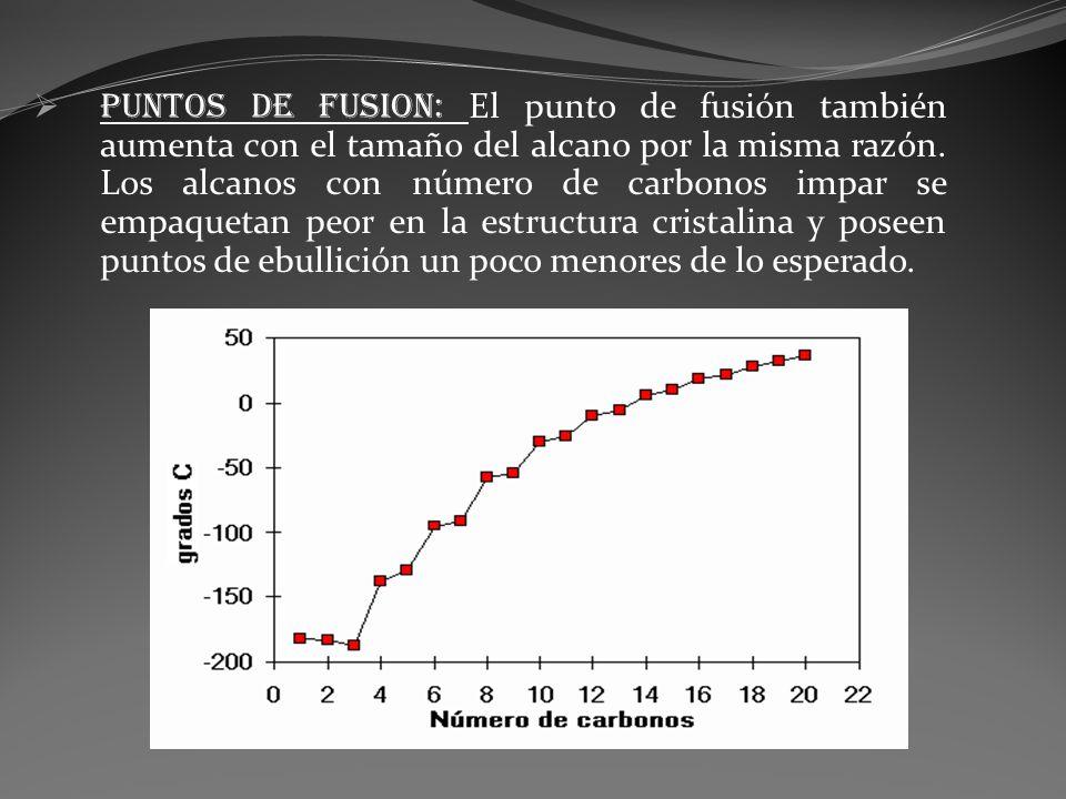 PUNTOS DE FUSION: El punto de fusión también aumenta con el tamaño del alcano por la misma razón. Los alcanos con número de carbonos impar se empaquet