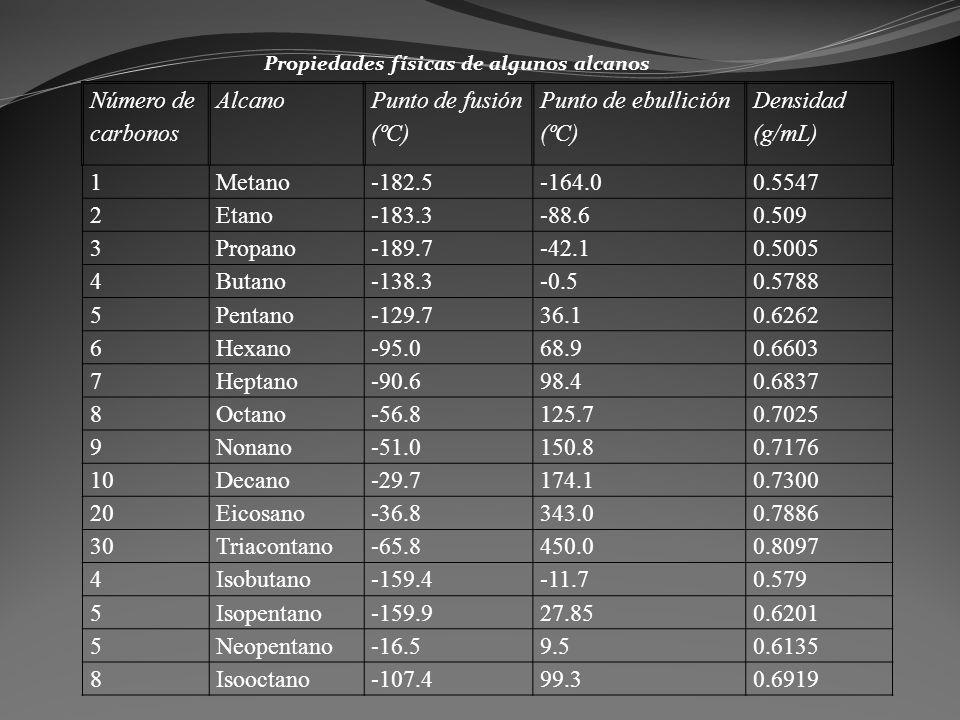 Número de carbonos Alcano Punto de fusión (ºC) Punto de ebullición (ºC) Densidad (g/mL) 1Metano-182.5-164.00.5547 2Etano-183.3-88.60.509 3Propano-189.