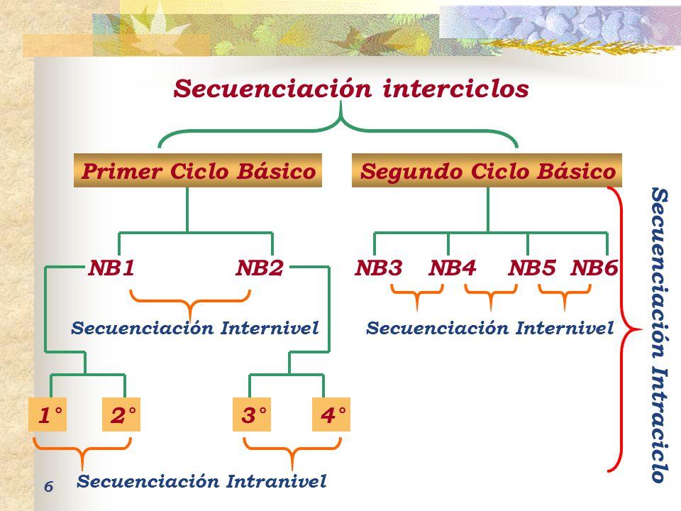 6 Primer Ciclo BásicoSegundo Ciclo Básico Secuenciación interciclos NB1NB2NB6NB5NB4NB3 Secuenciación Internivel 1°2°3°4° Secuenciación Intranivel Secu