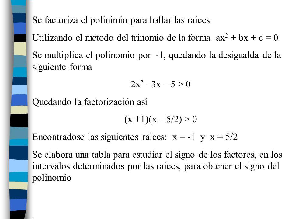 (x + 1)(x - 5/2) (x + 1)(x - 5/2) > 0 (- ; - 1) - - +SI (-1; + 5/2) +--NO (5/2; + ) +++SI Evaluando un numero comprendido dentro de cada intervalo encontramos el signo del polinomio