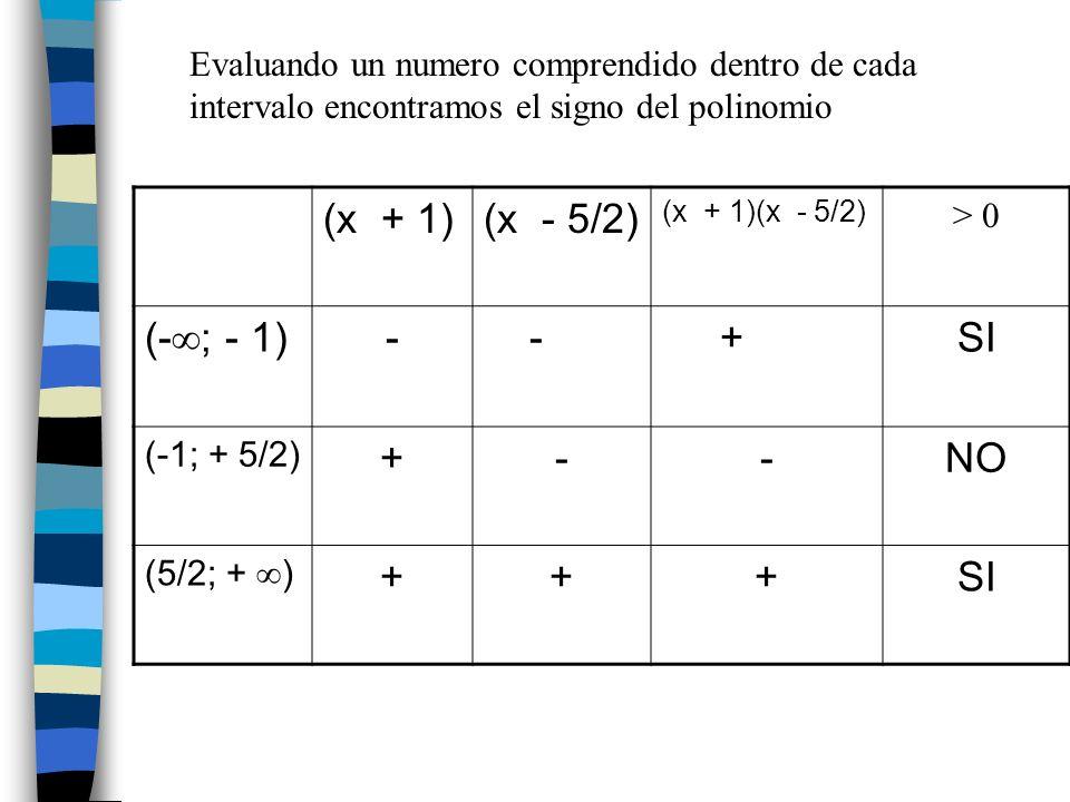 (x + 1)(x - 5/2) (x + 1)(x - 5/2) > 0 (- ; - 1) - - +SI (-1; + 5/2) +--NO (5/2; + ) +++SI Evaluando un numero comprendido dentro de cada intervalo enc