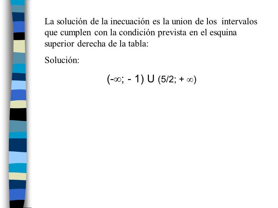 La solución de la inecuación es la union de los intervalos que cumplen con la condición prevista en el esquina superior derecha de la tabla: Solución: