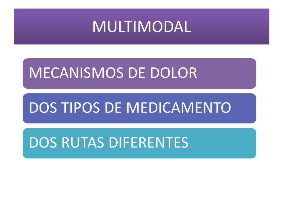 MULTIMODAL MECANISMOS DE DOLORDOS TIPOS DE MEDICAMENTODOS RUTAS DIFERENTES