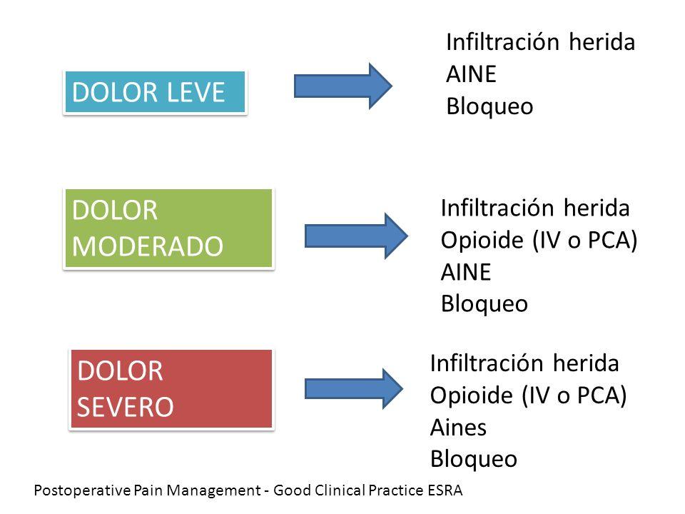 DOLOR LEVE DOLOR MODERADO DOLOR SEVERO Infiltración herida AINE Bloqueo Infiltración herida Opioide (IV o PCA) AINE Bloqueo Infiltración herida Opioid