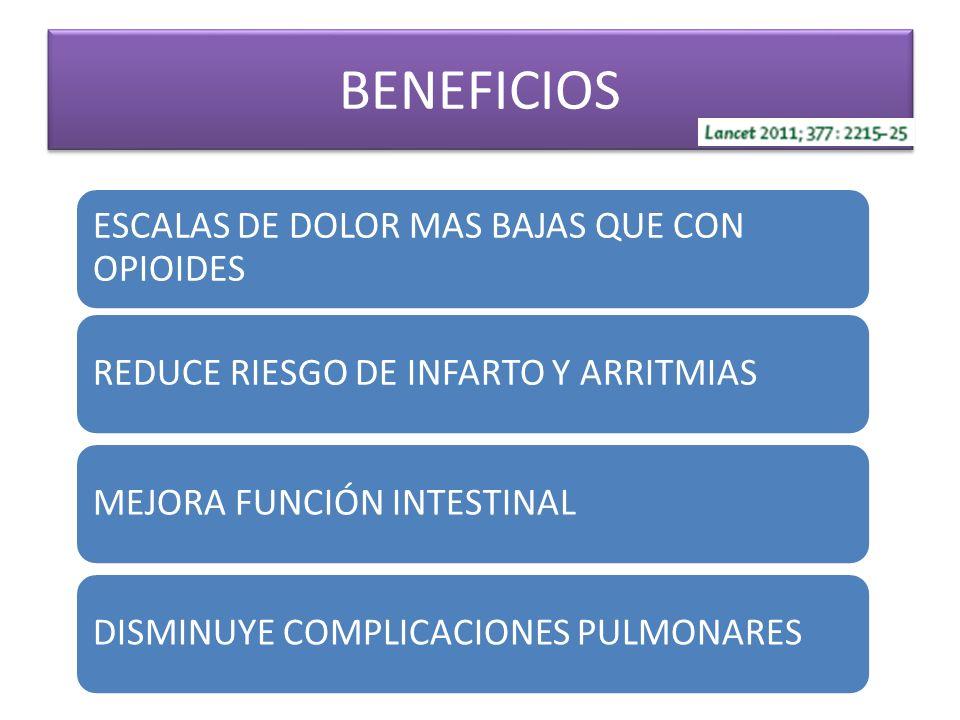 BENEFICIOS ESCALAS DE DOLOR MAS BAJAS QUE CON OPIOIDES REDUCE RIESGO DE INFARTO Y ARRITMIASMEJORA FUNCIÓN INTESTINALDISMINUYE COMPLICACIONES PULMONARE