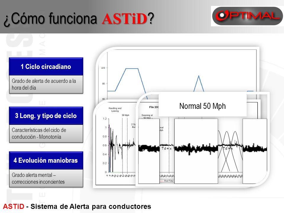 ASTiD - Sistema de Alerta para conductores con fatiga ¿Cómo funciona ASTiD ? 3 Long. y tipo de ciclo 4 Evolución maniobras 1 Ciclo circadiano Grado de