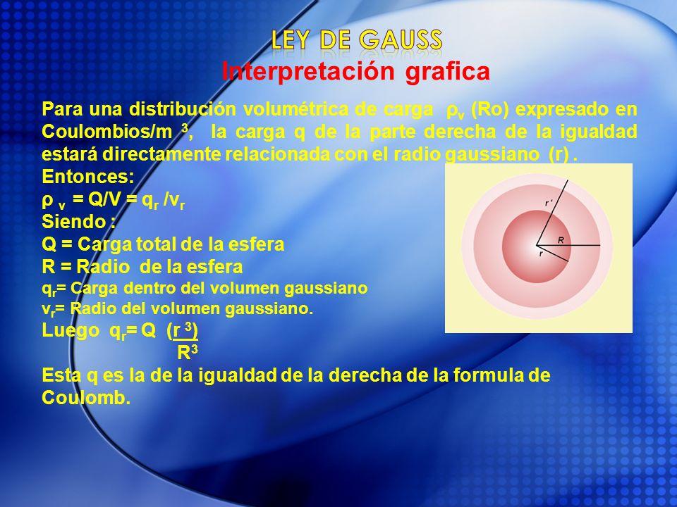 Para una distribución volumétrica de carga ρ v (Ro) expresado en Coulombios/m 3, la carga q de la parte derecha de la igualdad estará directamente rel