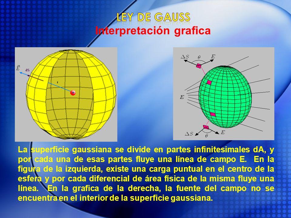 La superficie gaussiana se divide en partes infinitesimales dA, y por cada una de esas partes fluye una línea de campo E. En la figura de la izquierda