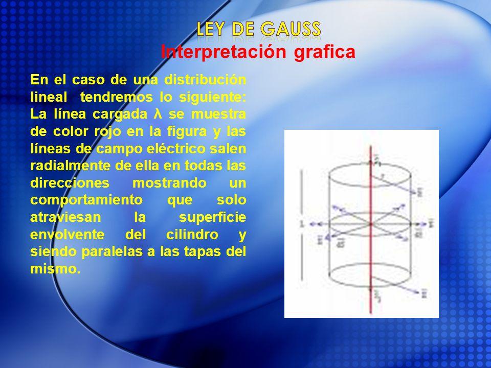 En el caso de una distribución lineal tendremos lo siguiente: La línea cargada λ se muestra de color rojo en la figura y las líneas de campo eléctrico