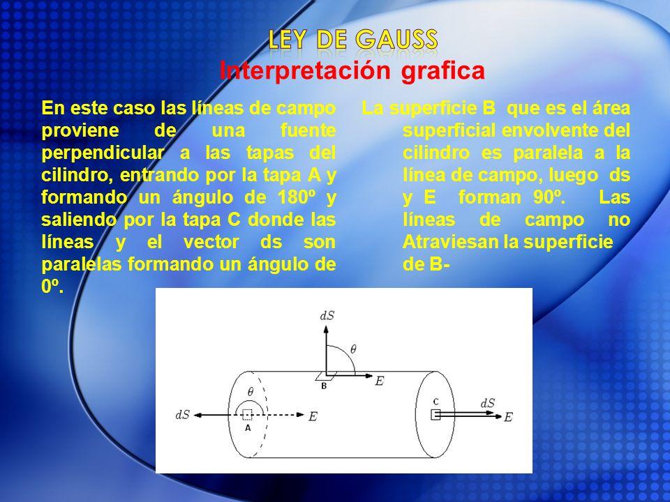 En este caso las líneas de campo proviene de una fuente perpendicular a las tapas del cilindro, entrando por la tapa A y formando un ángulo de 180º y