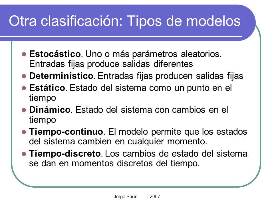 Jorge Sauri 2007 Otra clasificación: Tipos de modelos Estocástico. Uno o más parámetros aleatorios. Entradas fijas produce salidas diferentes Determin