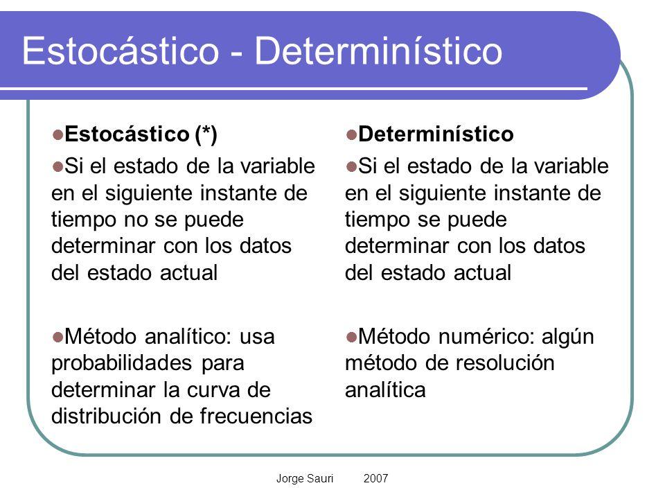 Jorge Sauri 2007 Estocástico - Determinístico Estocástico (*) Si el estado de la variable en el siguiente instante de tiempo no se puede determinar co