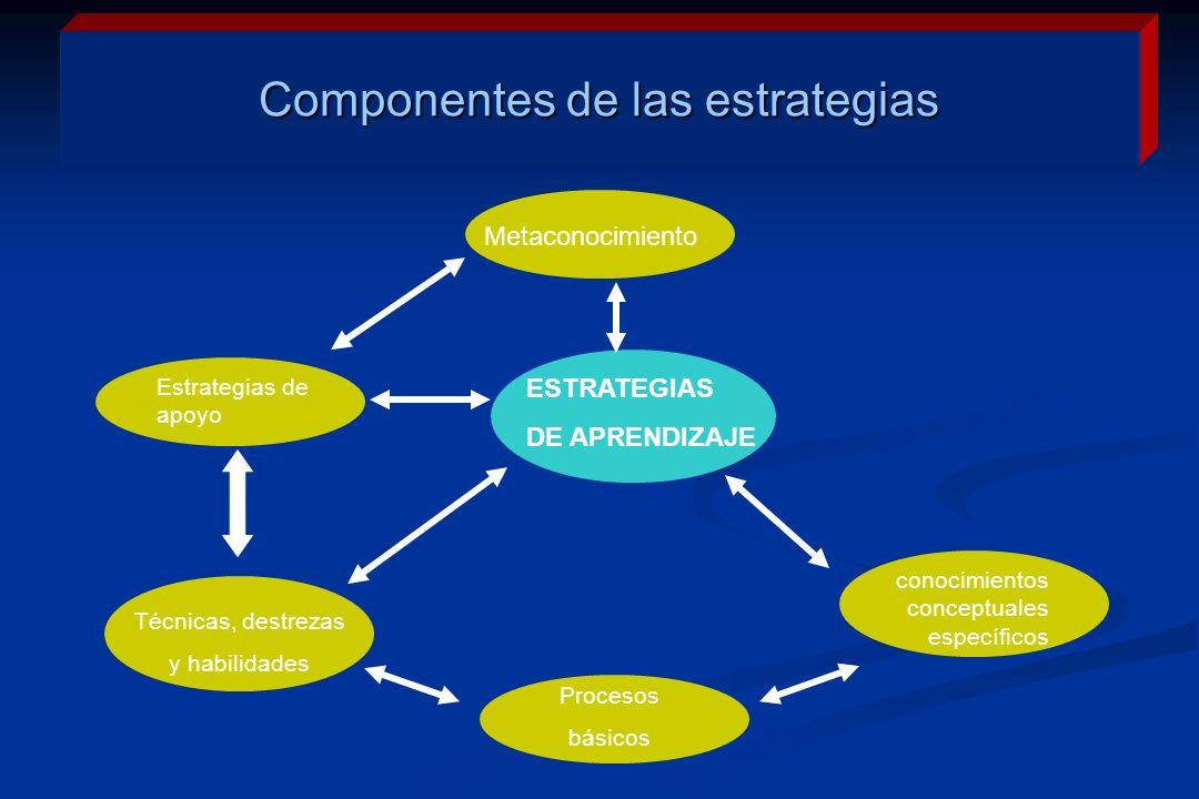 Componentes de las estrategias ESTRATEGIAS DE APRENDIZAJE Metaconocimiento Estrategias de apoyo Técnicas, destrezas y habilidades Procesos básicos conocimientos conceptuales específicos