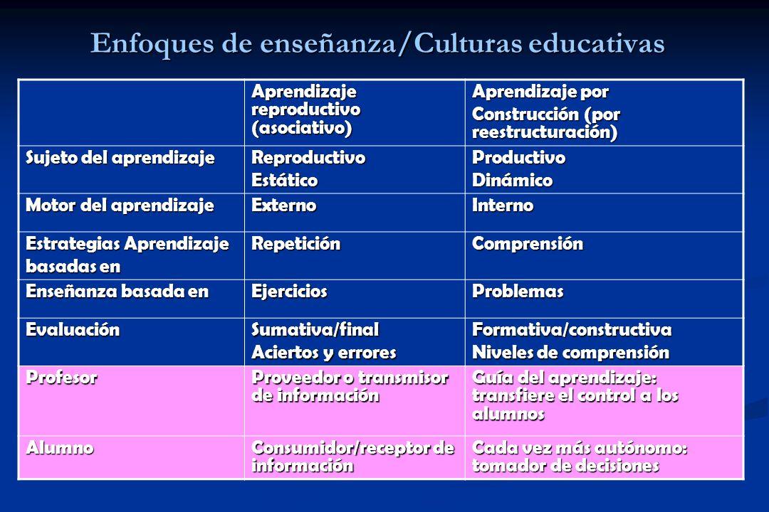 Enfoques de enseñanza/Culturas educativas Aprendizaje reproductivo (asociativo) Aprendizaje por Construcción (por reestructuración) Sujeto del aprendizaje ReproductivoEstáticoProductivoDinámico Motor del aprendizaje ExternoInterno Estrategias Aprendizaje basadas en RepeticiónComprensión Enseñanza basada en EjerciciosProblemas EvaluaciónSumativa/final Aciertos y errores Formativa/constructiva Niveles de comprensión Profesor Proveedor o transmisor de información Guía del aprendizaje: transfiere el control a los alumnos Alumno Consumidor/receptor de información Cada vez más autónomo: tomador de decisiones