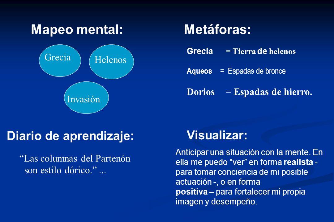 Mapeo mental:Metáforas: Grecia = Tierra de helenos Aqueos = Espadas de bronce Grecia Invasión Helenos Dorios= Espadas de hierro.