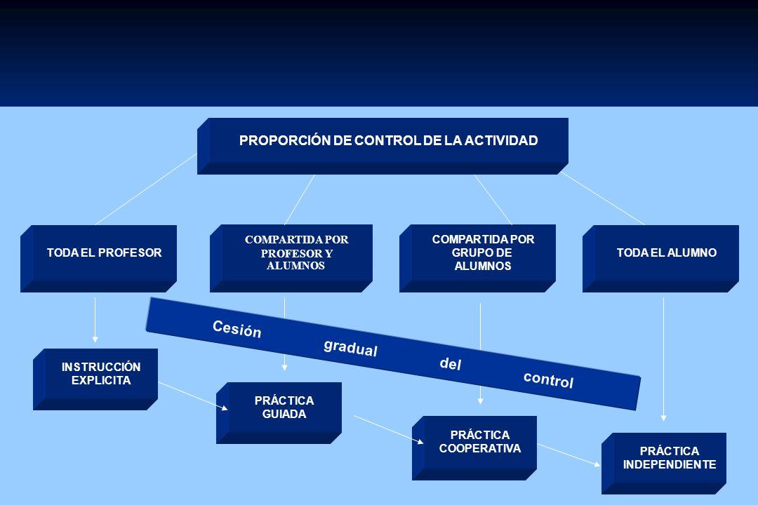 TODA EL PROFESOR COMPARTIDA POR PROFESOR Y ALUMNOS COMPARTIDA POR GRUPO DE ALUMNOS TODA EL ALUMNO INSTRUCCIÓN EXPLICITA PRÁCTICA GUIADA PRÁCTICA COOPERATIVA PRÁCTICA INDEPENDIENTE PROPORCIÓN DE CONTROL DE LA ACTIVIDAD Cesión gradual del control