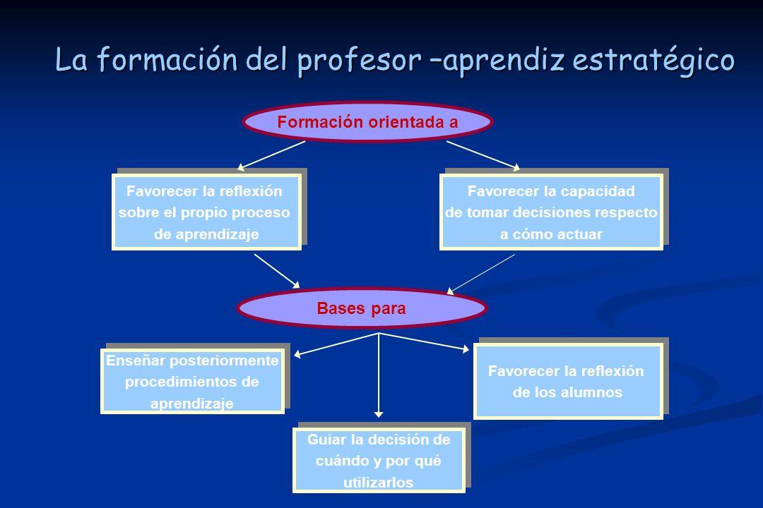 La formación del profesor –aprendiz estratégico Formación orientada a Favorecer la reflexión sobre el propio proceso de aprendizaje Favorecer la reflexión sobre el propio proceso de aprendizaje Favorecer la capacidad de tomar decisiones respecto a cómo actuar Favorecer la capacidad de tomar decisiones respecto a cómo actuar Bases para Enseñar posteriormente procedimientos de aprendizaje Enseñar posteriormente procedimientos de aprendizaje Favorecer la reflexión de los alumnos Favorecer la reflexión de los alumnos Guiar la decisión de cuándo y por qué utilizarlos Guiar la decisión de cuándo y por qué utilizarlos