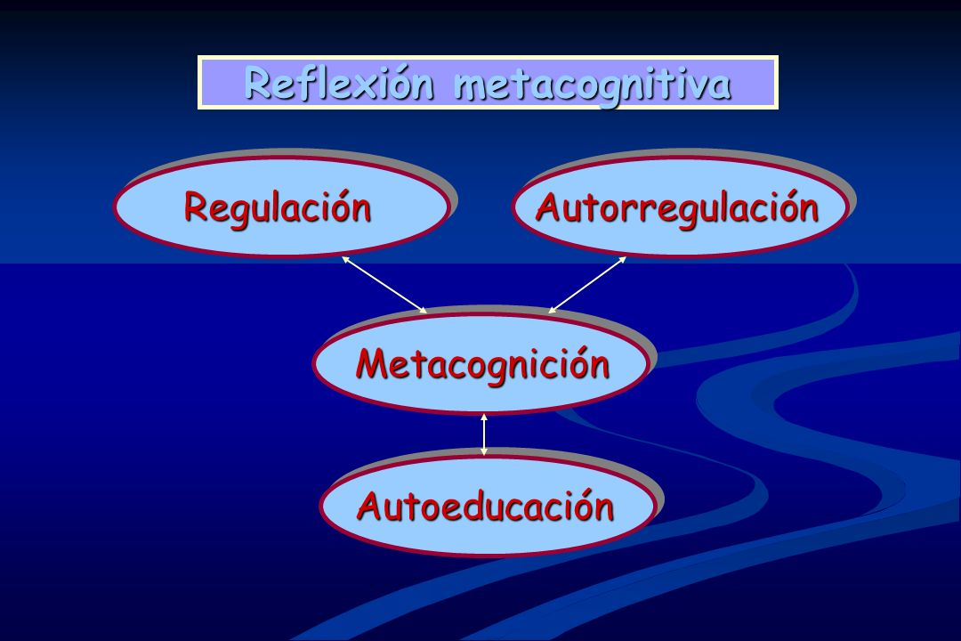 MetacogniciónMetacognición RegulaciónRegulaciónAutorregulaciónAutorregulación AutoeducaciónAutoeducación Reflexión metacognitiva