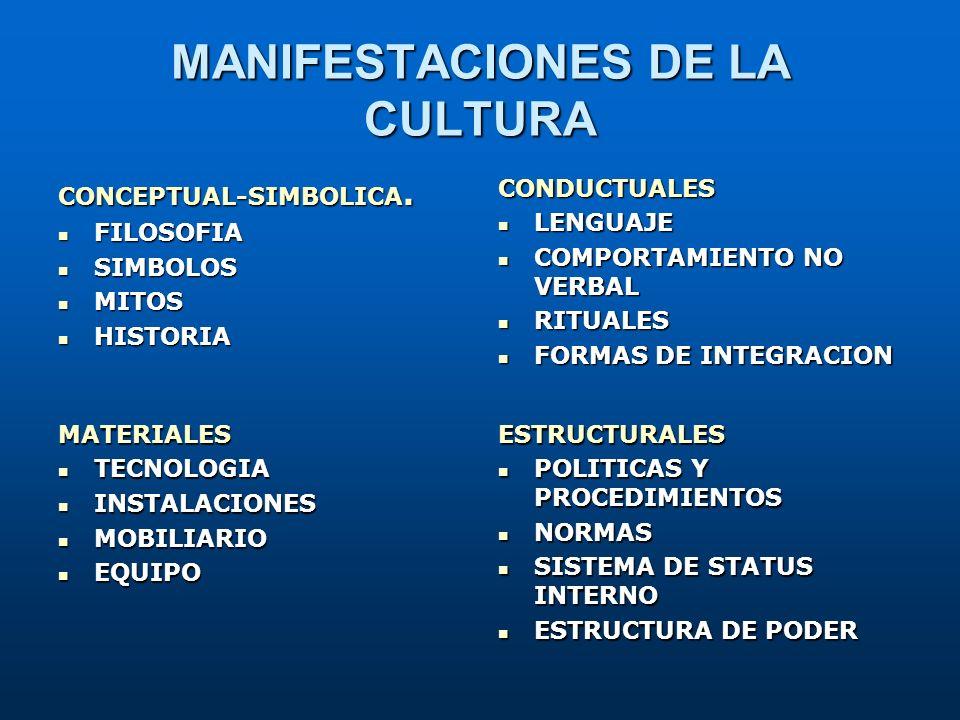 MANIFESTACIONES DE LA CULTURA CONCEPTUAL-SIMBOLICA. FILOSOFIA FILOSOFIA SIMBOLOS SIMBOLOS MITOS MITOS HISTORIA HISTORIACONDUCTUALES LENGUAJE LENGUAJE