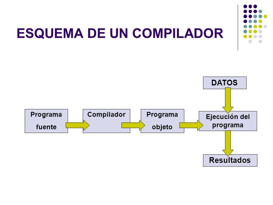 ESQUEMA DE UN COMPILADOR Programa fuente Ejecución del programa Resultados CompiladorPrograma objeto DATOS