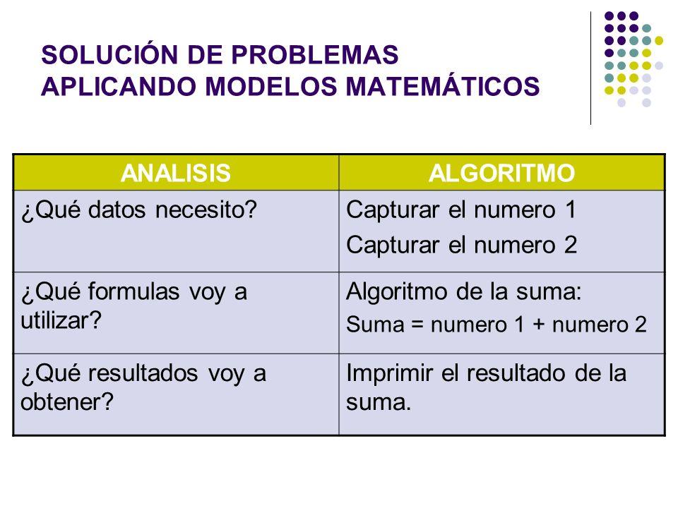 SOLUCIÓN DE PROBLEMAS APLICANDO MODELOS MATEMÁTICOS ANALISISALGORITMO ¿Qué datos necesito?Capturar el numero 1 Capturar el numero 2 ¿Qué formulas voy