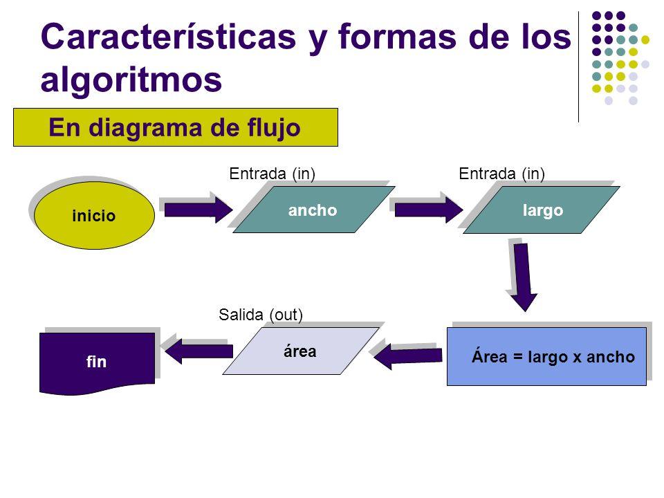 Características y formas de los algoritmos En diagrama de flujo inicio ancholargo Área = largo x ancho área fin Entrada (in) Salida (out)