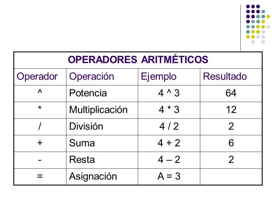 OPERADORES ARITMÉTICOS OperadorOperaciónEjemploResultado ^Potencia4 ^ 364 *Multiplicación4 * 312 /División4 / 22 +Suma4 + 26 -Resta4 – 22 =AsignaciónA